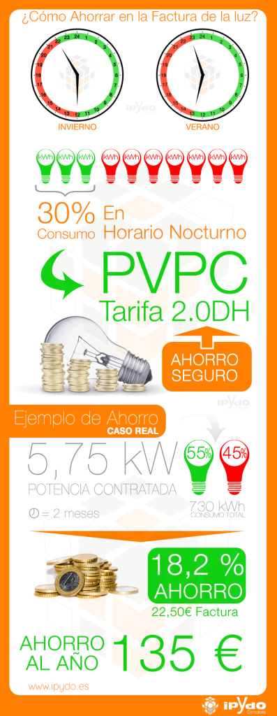 Ahorrar en la Factura de la Luz - Discriminación Horaria - ipYdo