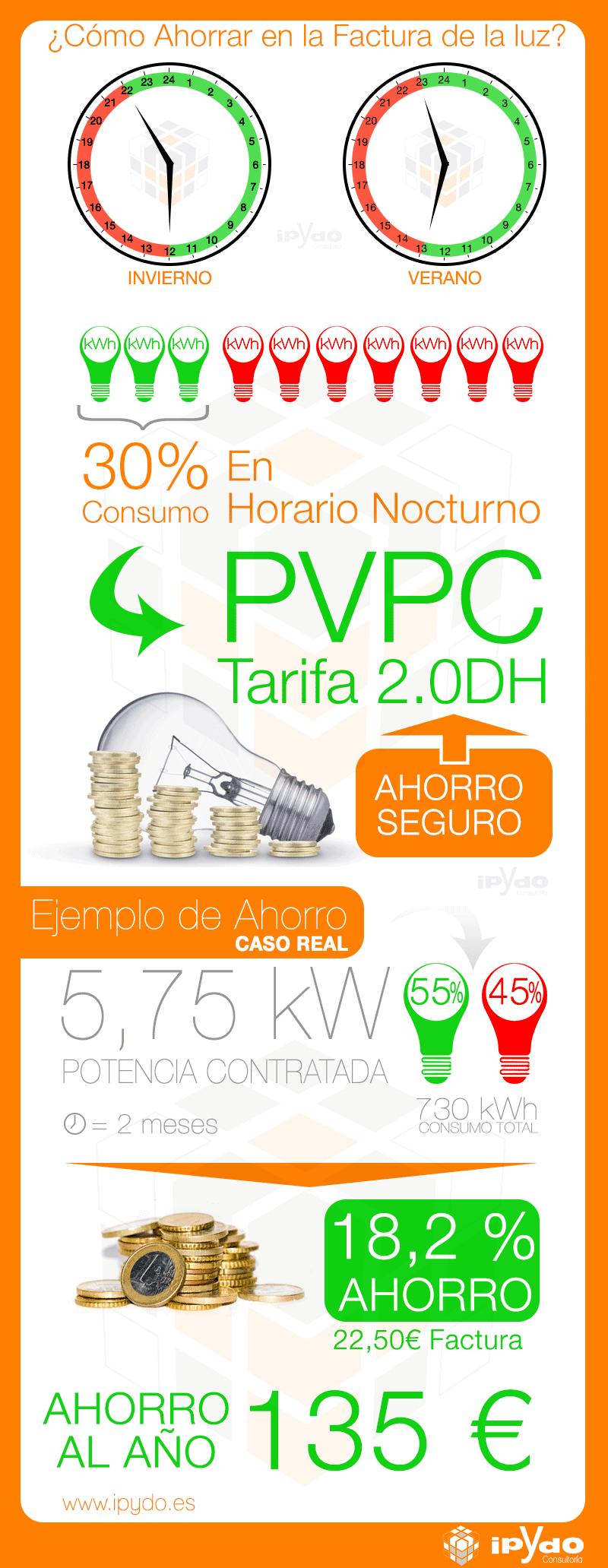 Ahorrar en la factura de la luz pvpc 2 0 dh consultor a ipydo ingenieria alicante - Ahorrar en la factura de la luz ...
