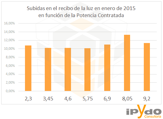 factura de la luz - estimacion-subida-recibo-luz-factura-energia-electrica-2015