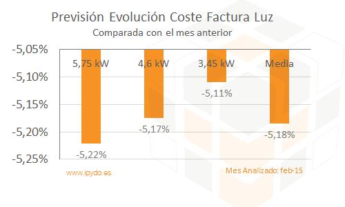 Evolución del Coste de la Factura de la luz febrero 2015 comparado mes anterior