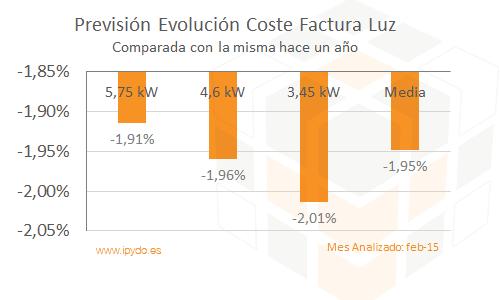 Evolución del Coste de la Factura de la luz febrero 2015