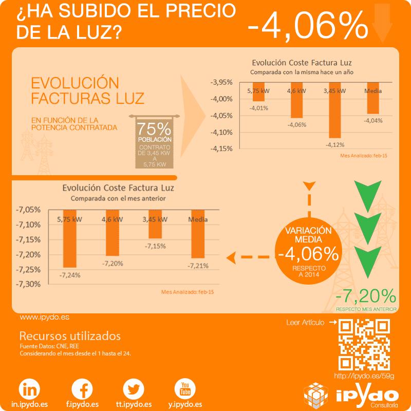 Variación Factura de la Luz Febrero 2015 - Alicante
