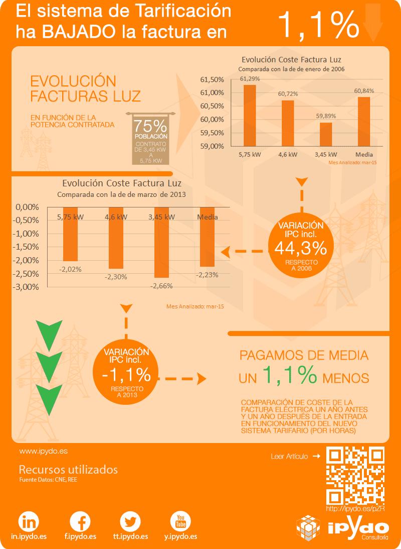 Infografía  Evolución Coste Factura Eléctrica y Precio Electricidad kWh en España desde 2006 y debido al sistema de Tarificación Eléctrica por Consultoría ipYdo S.L. en 2015