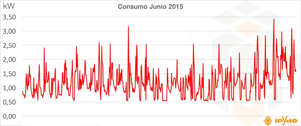 Consumo-kw-tarifa-luz-tarifa eléctrica por horas Consultoría ipYdo
