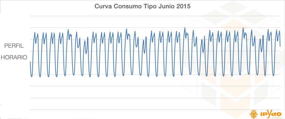 curva consumo tipo junio 2015 tarifa eléctrica por horas consultoría ipydo