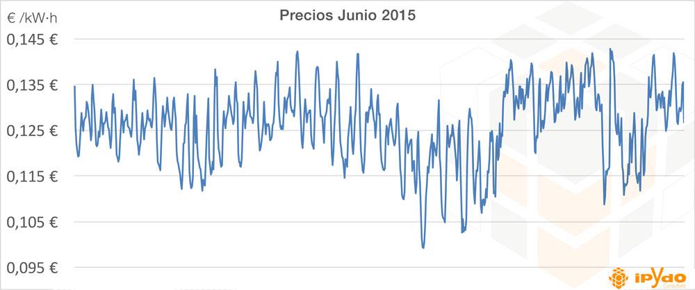 curva precios energía junio 2015 tarifa eléctrica por horas consultoría ipydo - ¿Conviene pasarse a la factura de la luz por horas?