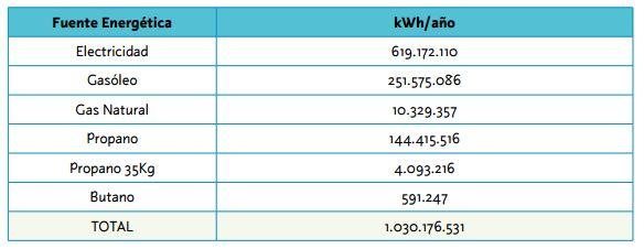 Eficiencia energética en hoteles Tabla AVEN
