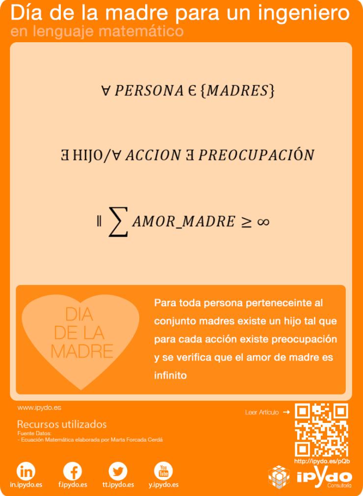 Día de la madre para un ingeniero - ciencias y lenguaje matemático por Consultoría ipYdo S.L.